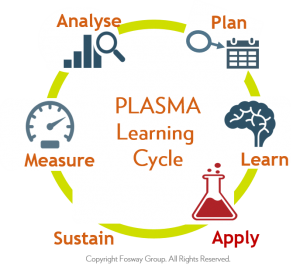 Fosway PLASMA Learning Cycle_APPLY
