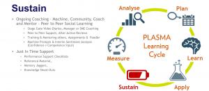 Fosway PLASMA Learning Cycle_SUSTAIN Explained