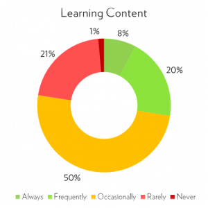 Fosway Digital Learning Realities 2017_Exceeding Learners Expectations_Learning Content