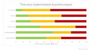 Fosway HR Tech World HR Realities Implementation