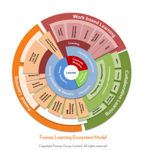 Fosway Learning Ecosystem Model