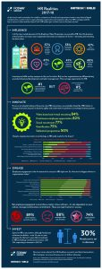 FOSWAY HR Realities HR Tech World 2017-18 Infographic