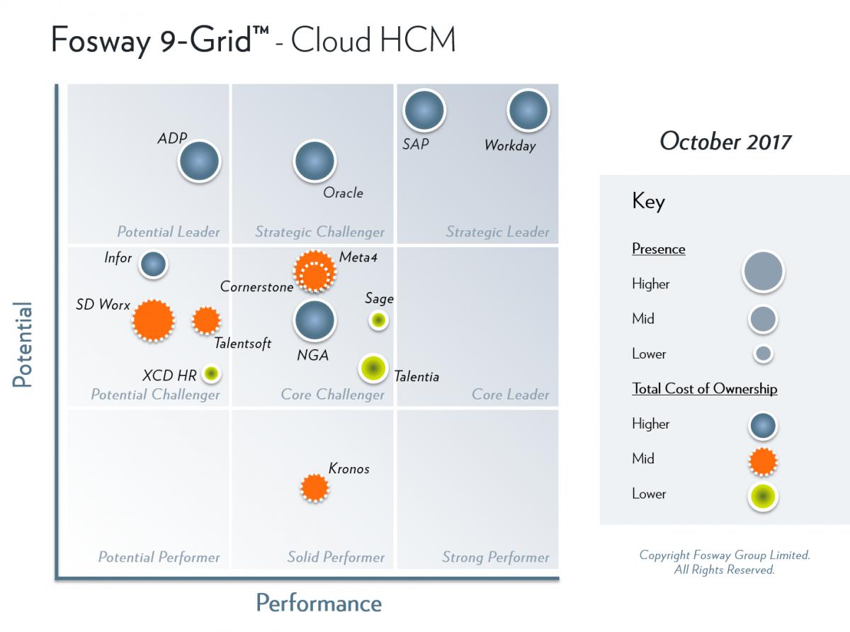 Fosway 9-Grid - Cloud HCM 2017