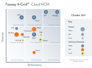 Fosway 9-Grid - Cloud HCM 2017