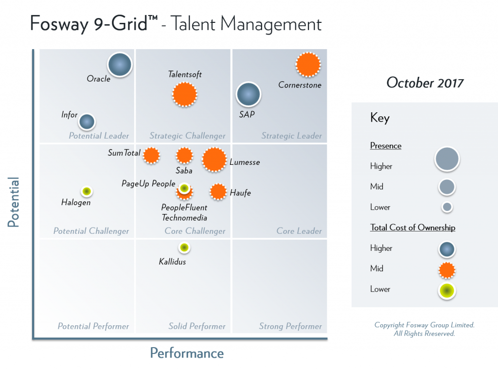 Fosway 9-Grid Integrated Talent Management Systems
