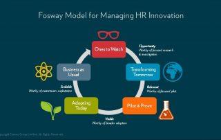 Fosway Model for Managing HR Innovation