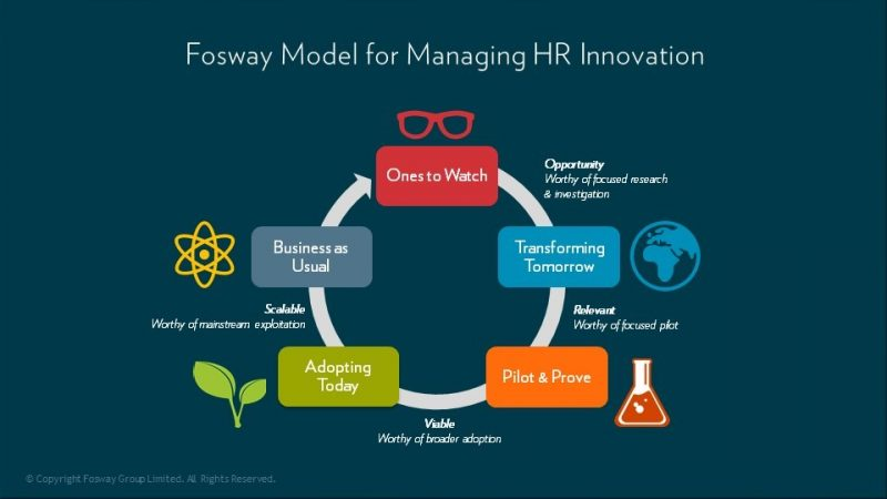 Fosway Model for Managing HR Innovation