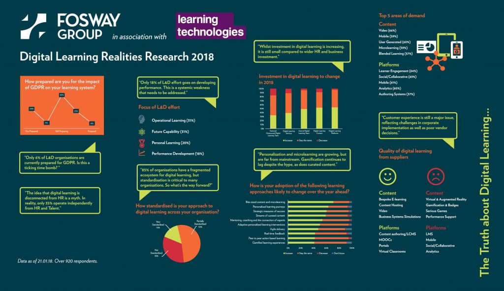 Fosway Digital Learning European Realities Survey 2018