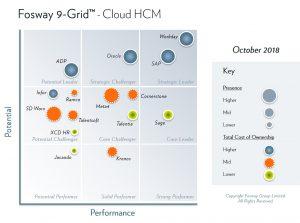 2018 Fosway 9-Grid - Cloud HCM