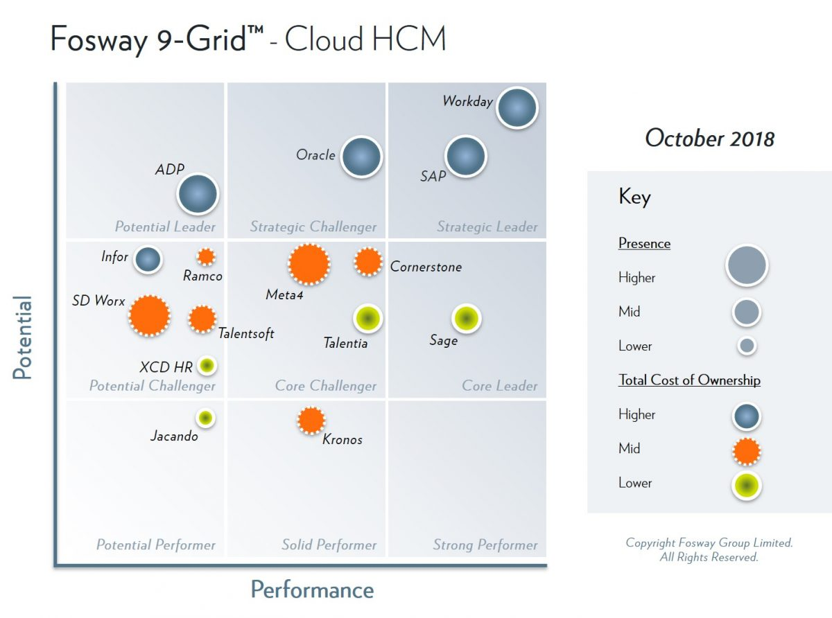 2018 Fosway 9-Grid - Cloud HCM