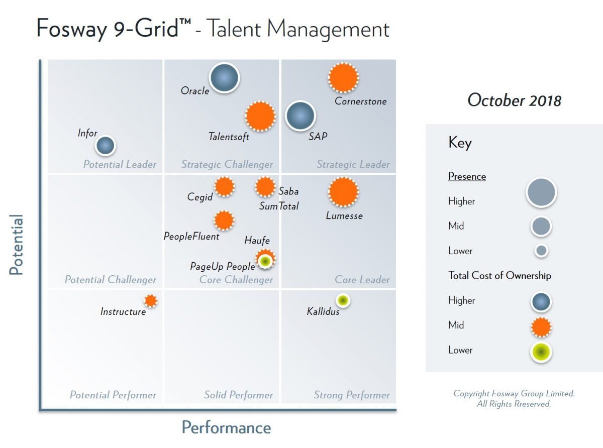 2018 Fosway 9-Grid - Talent Management