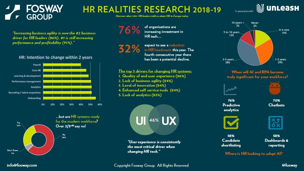 Fosway UNLEASH HR Realities 2018-19 Infographic Image