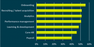 Fosway Talent Acquisition Investment Trends