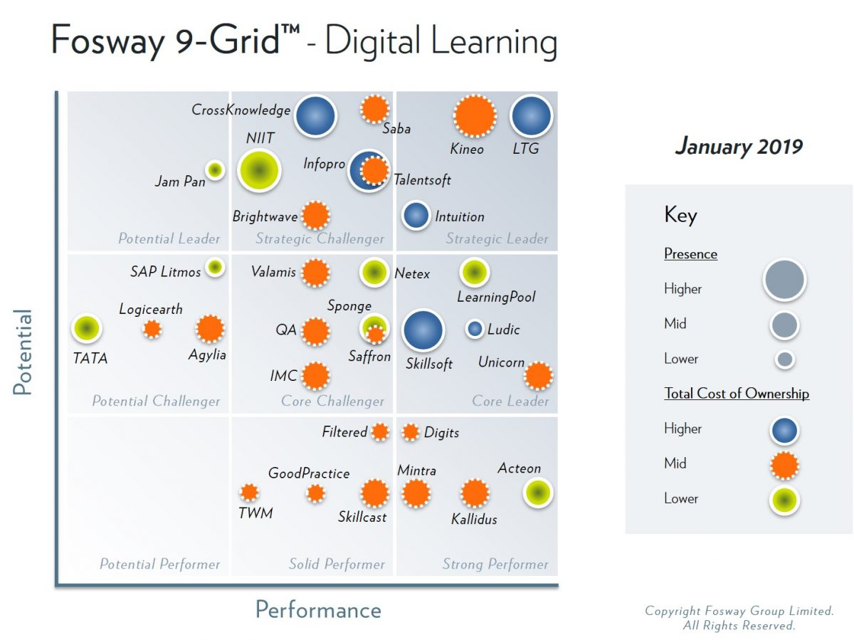 2019 Fosway 9-Grid - Digital Learning