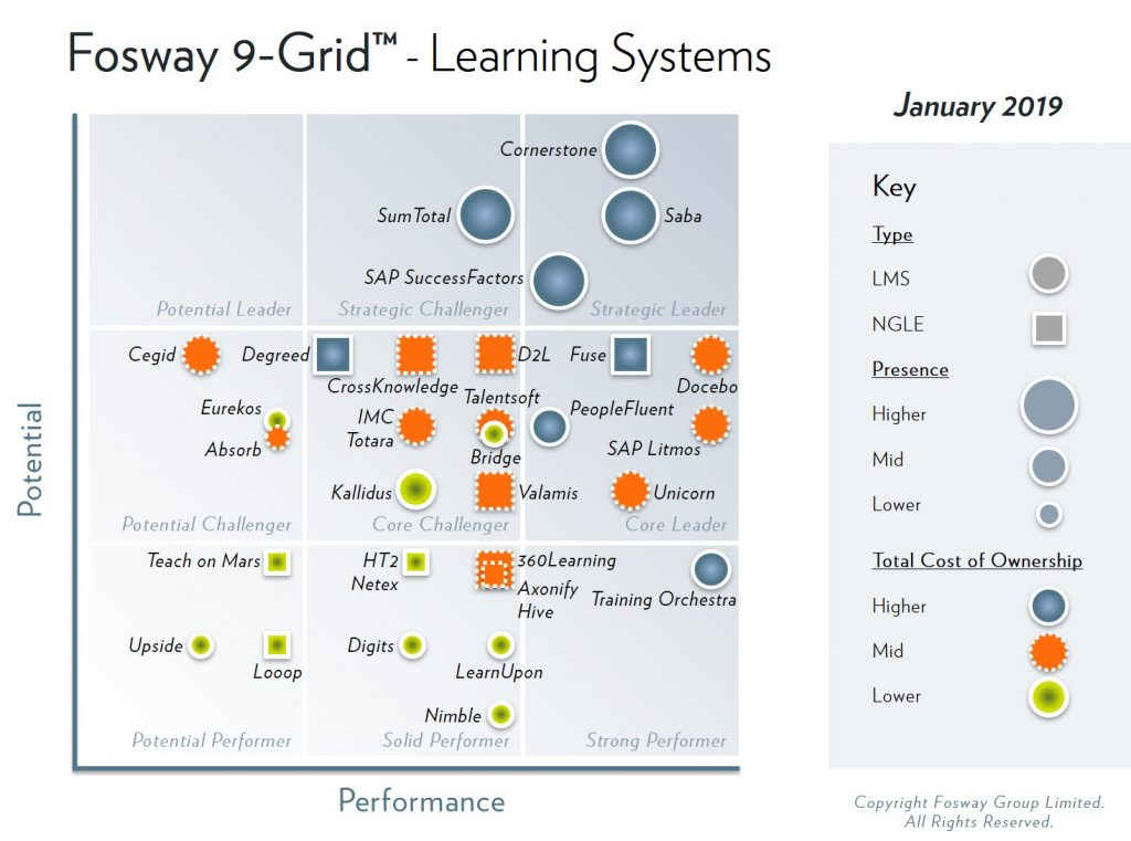 2019 Fosway 9-Grid Learning Systems
