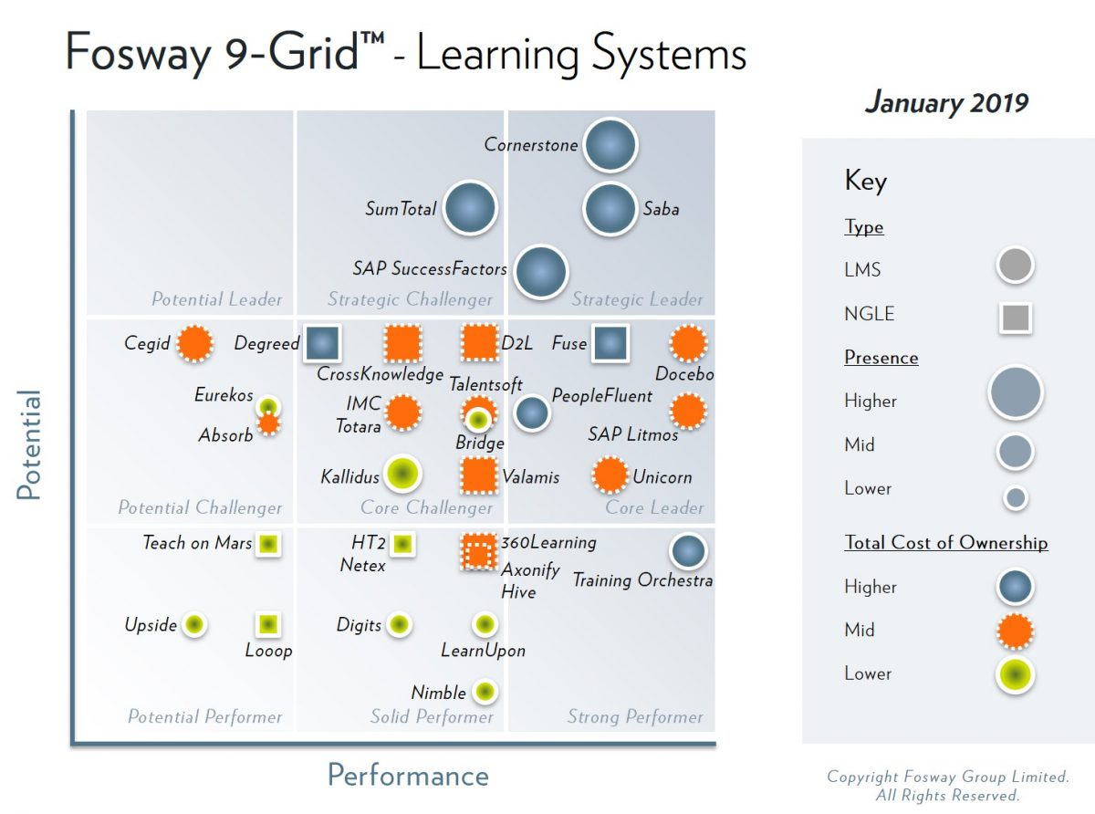 2019 Fosway 9-Grid - Learning Systems