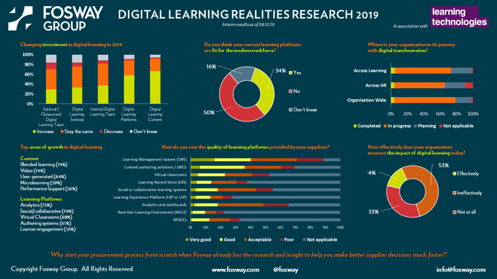 Fosway Digital Learning Realities Research 2019