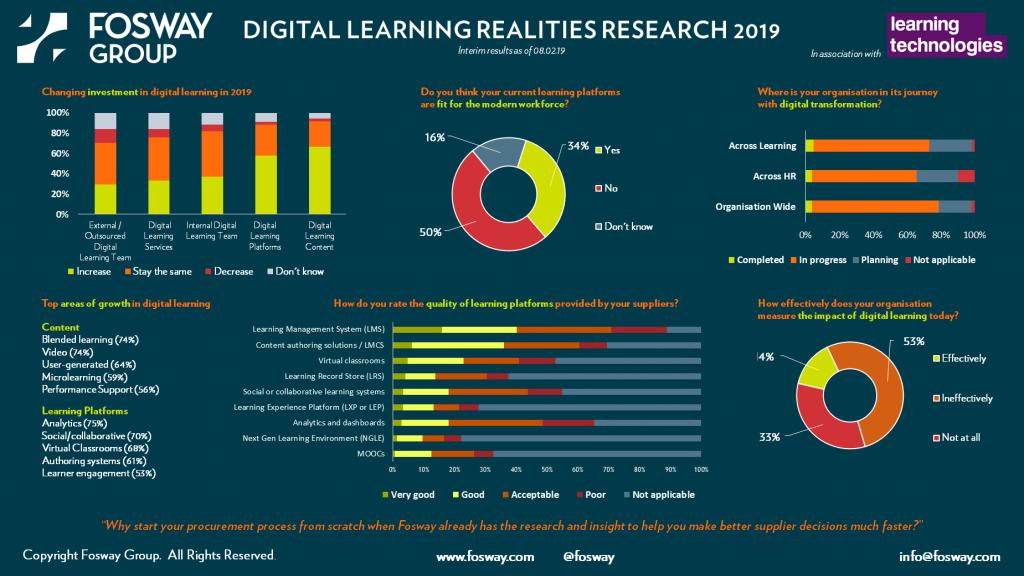 Fosway Digital Learning European Realities Survey 2019