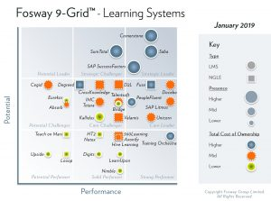 2019 Fosway 9-Grid Learning Systems_Lge