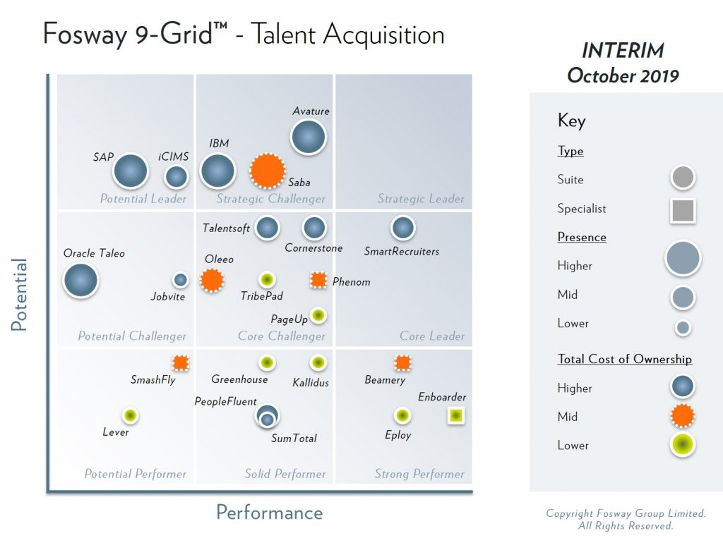 2019 Fosway 9-Grid - Talent Acquisition