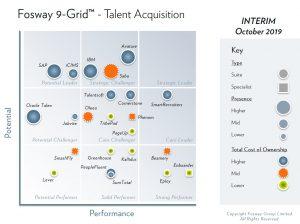 INTERIM 2019 Fosway 9-Grid Talent Acquisition