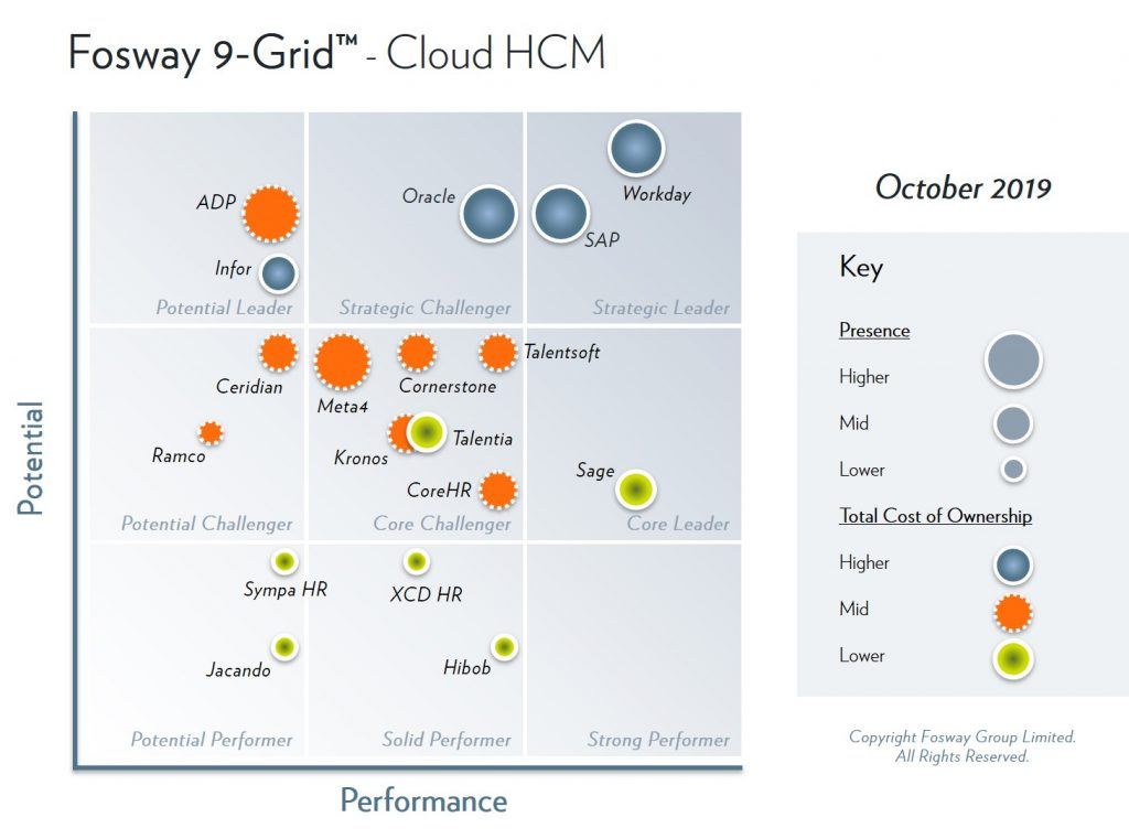 2019 Fosway 9-Grid - Cloud HCM