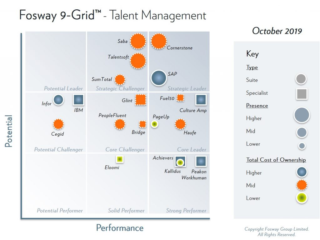 Fosway 9-Grid - Talent Management Systems