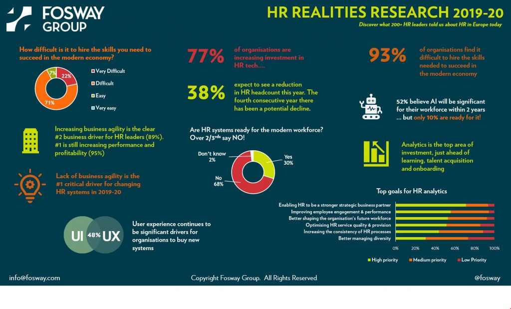 Fosway UNLEASH HR Realities 2019-20 Infographic Image