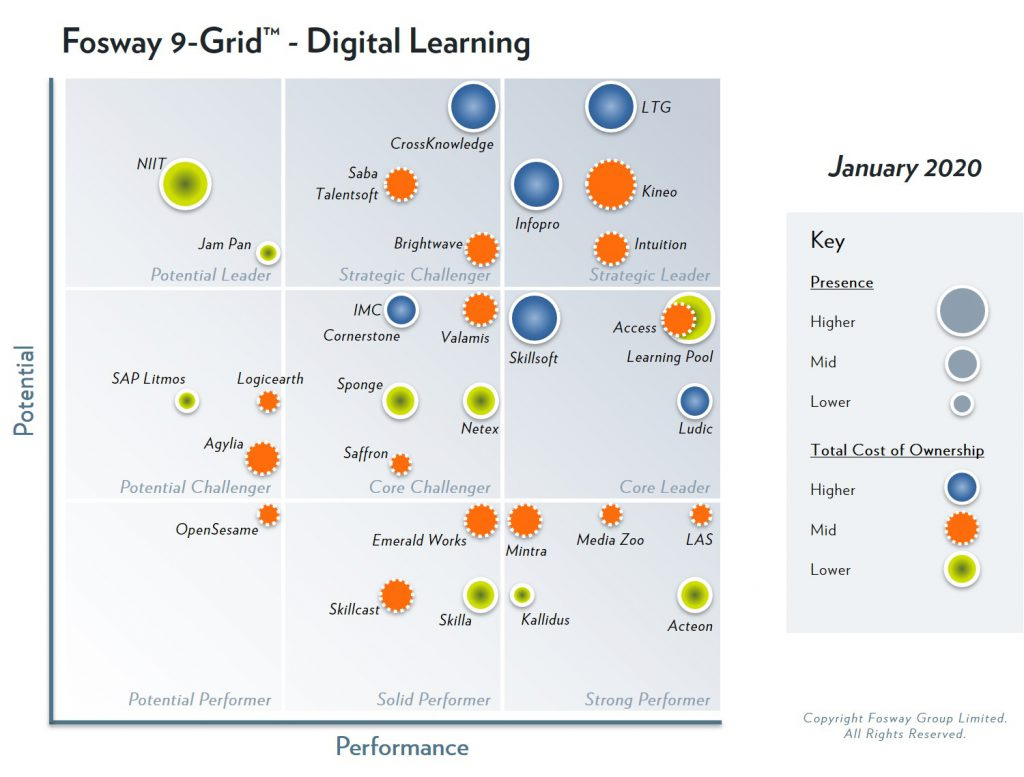 2020 Fosway 9-Grid Digital Learning