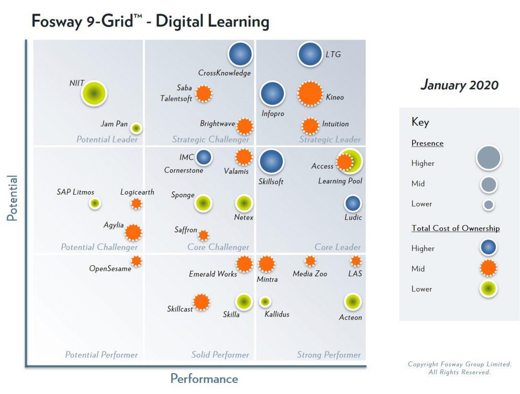 2019 Fosway 9-Grid - Digital Learning
