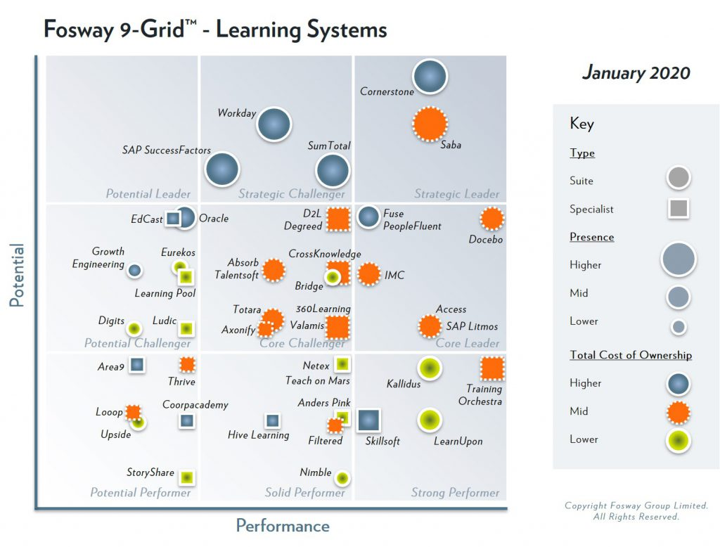 2020 Fosway 9-Grid - Learning Systems