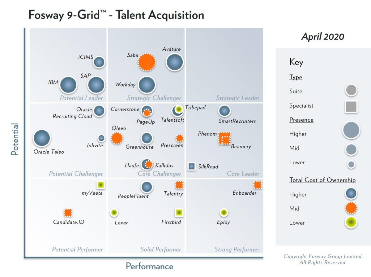 Fosway 9-Grid - Talent Acquisition
