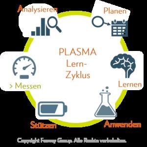 PLASMA Lernzyklus