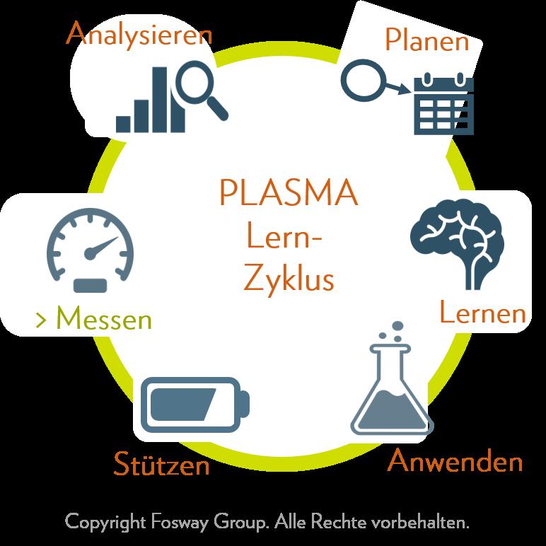 Fosway PLASMA Lernzyklus
