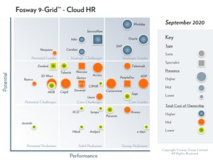 2020 Fosway 9-Grid for Cloud HR