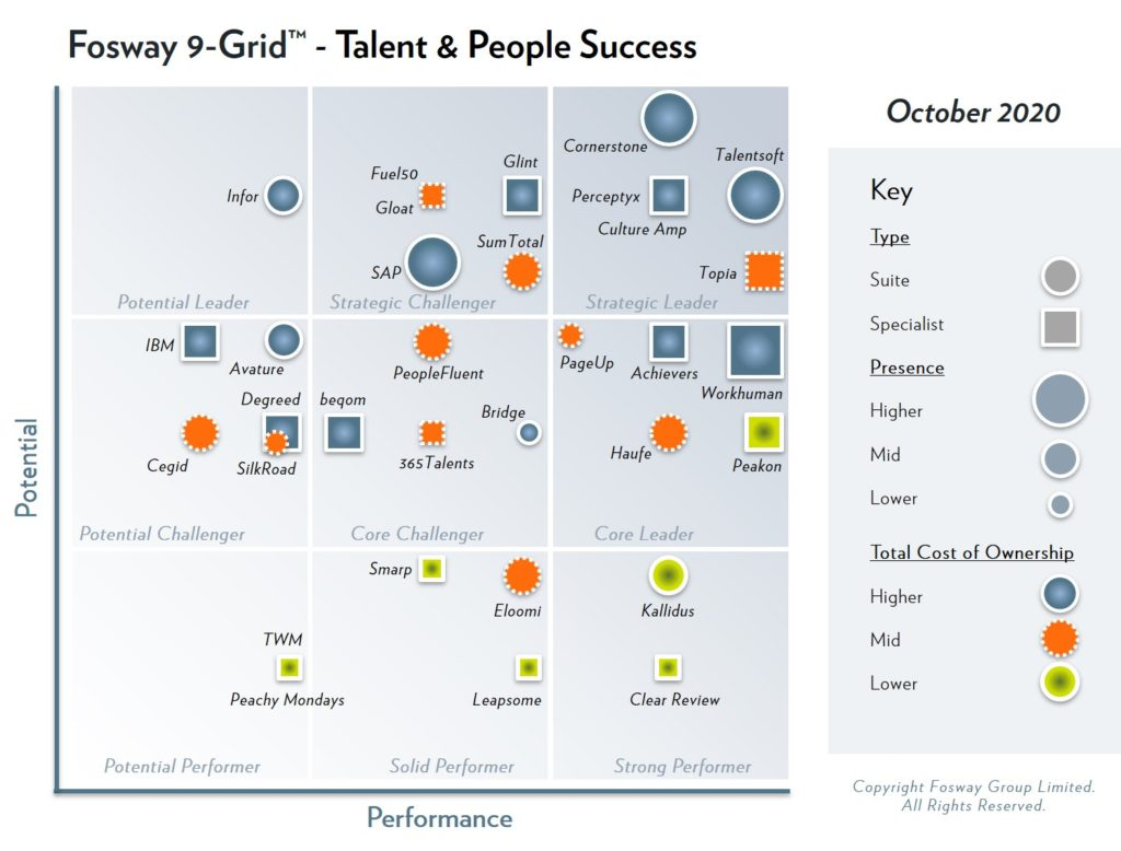 2020 Fosway 9-Grid - Talent & People Success