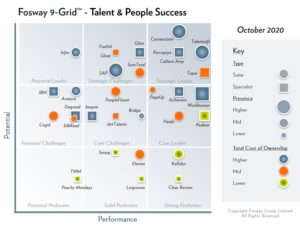 2020 Fosway 9-Grid Talent & People Success