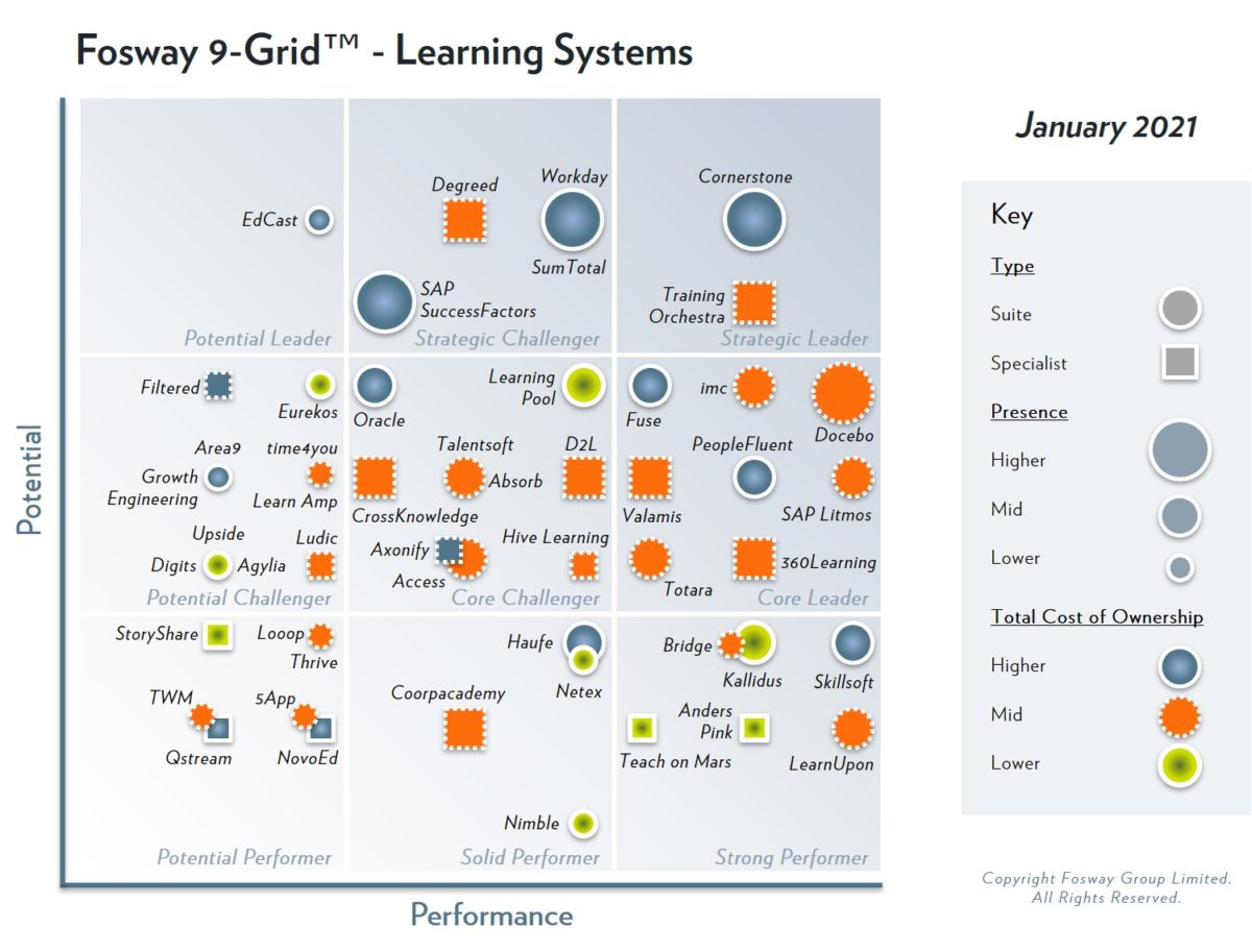 2021 Fosway 9-Grid for Learning Systems