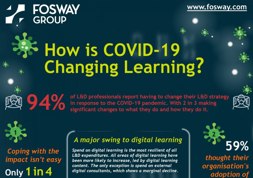 Fosway COVID-19 Impact on Digital Learning 2020