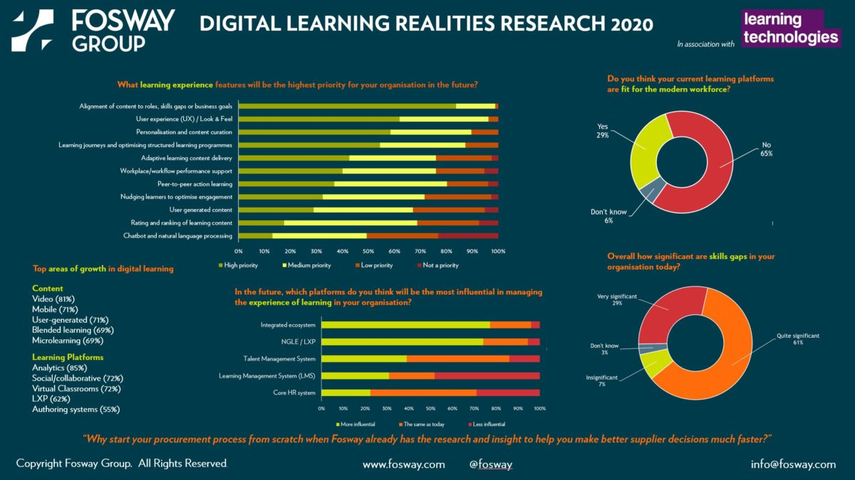 Fosway Digital Learning Realities Research 2020