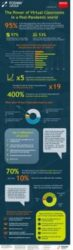 Fosway Barco Research Infographic Power of Virtual Classrooms in a Post Pandemic World