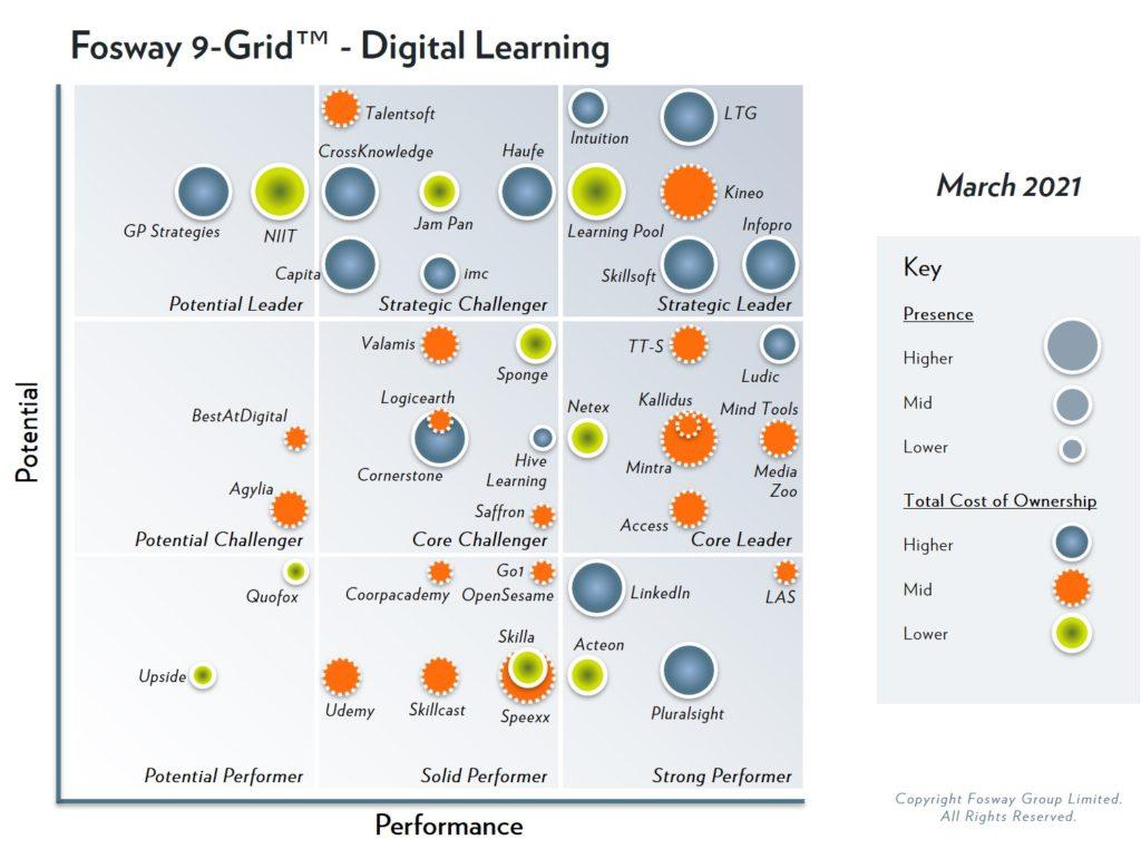 2021 Fosway 9-Grid - Digital Learning